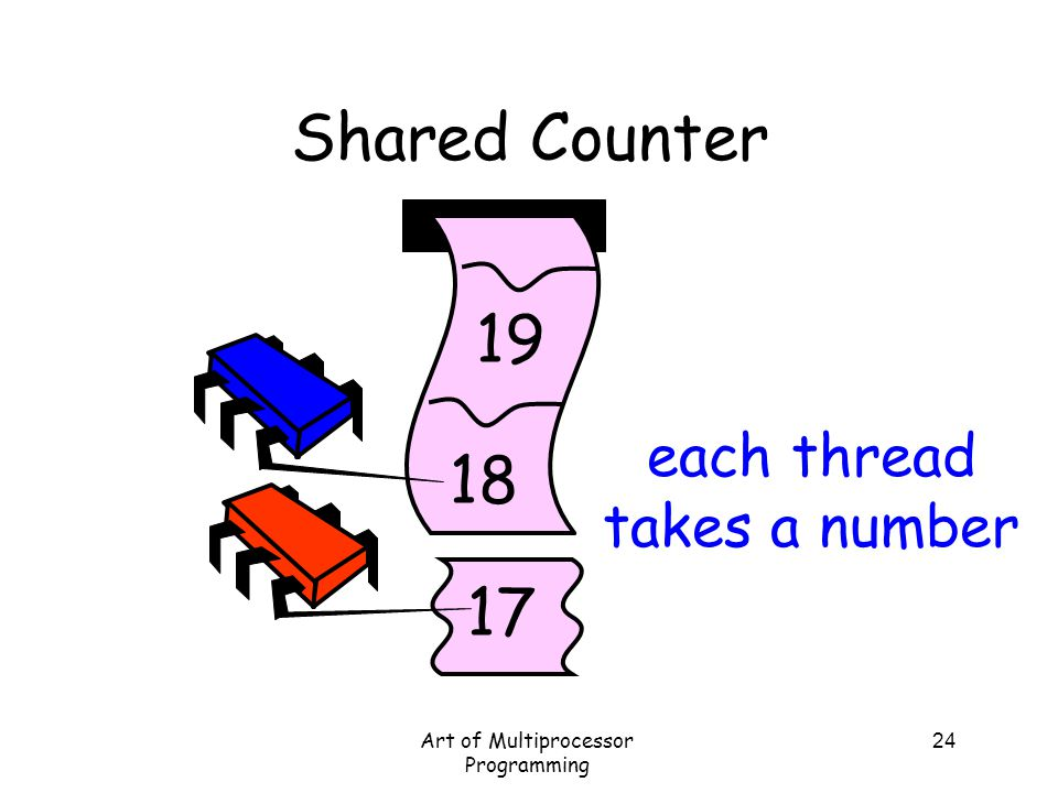 Shared Counter 19 18 17 each thread takes a number
