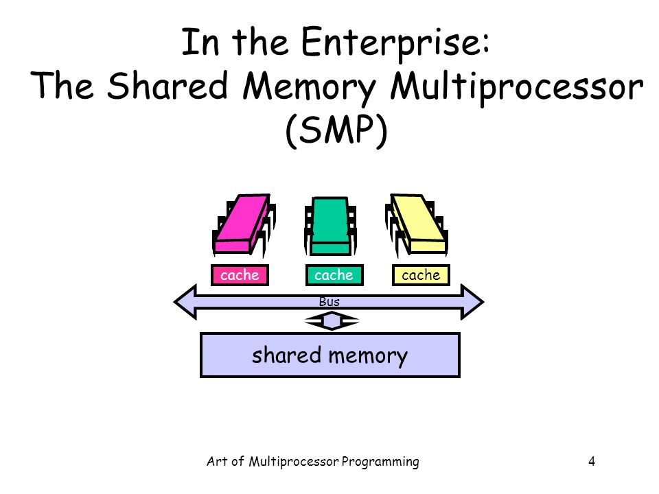 In the Enterprise: The Shared Memory Multiprocessor (SMP)