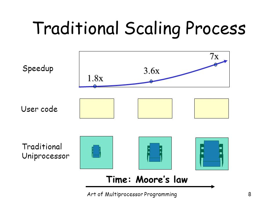 Traditional Scaling Process