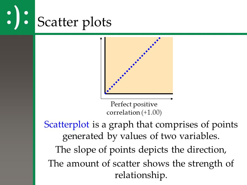 Scatter plots Perfect positive. correlation (+1.00) Scatterplot is a graph that comprises of points generated by values of two variables.