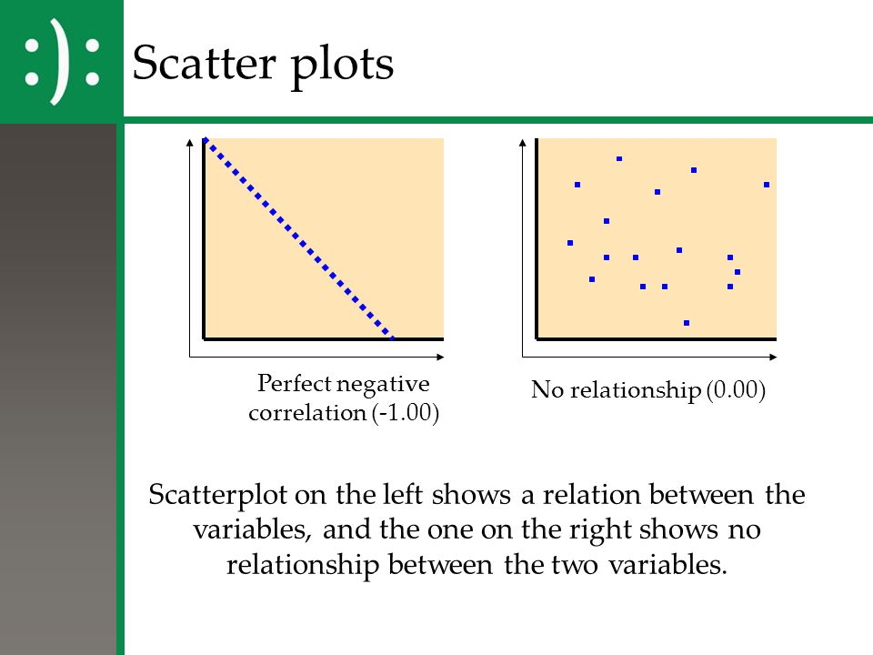 Scatter plots Perfect negative. correlation (-1.00) No relationship (0.00)