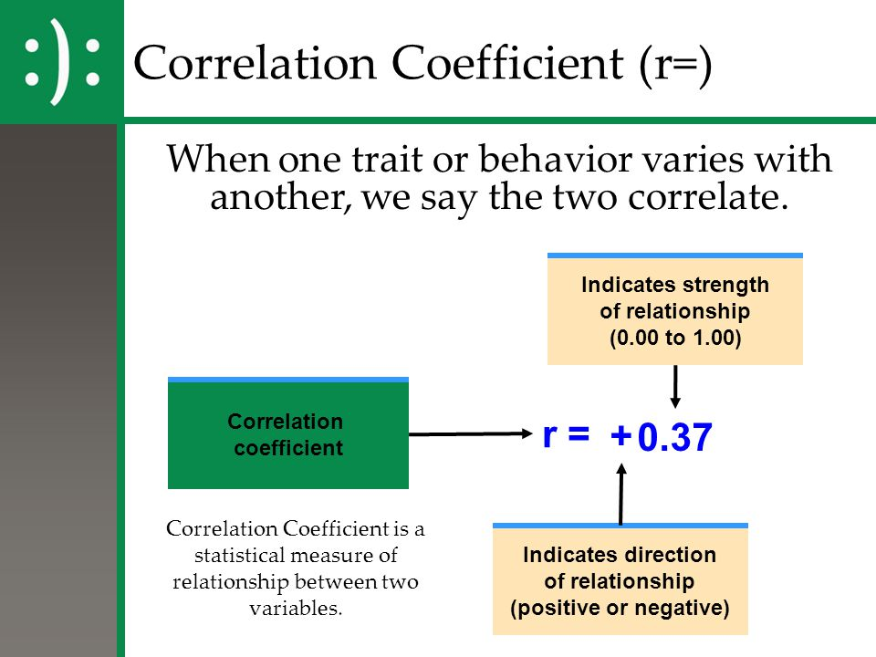 Correlation Coefficient (r=)