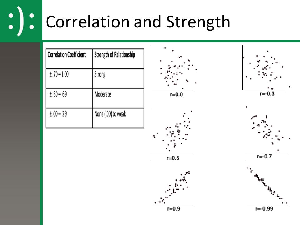 Correlation and Strength