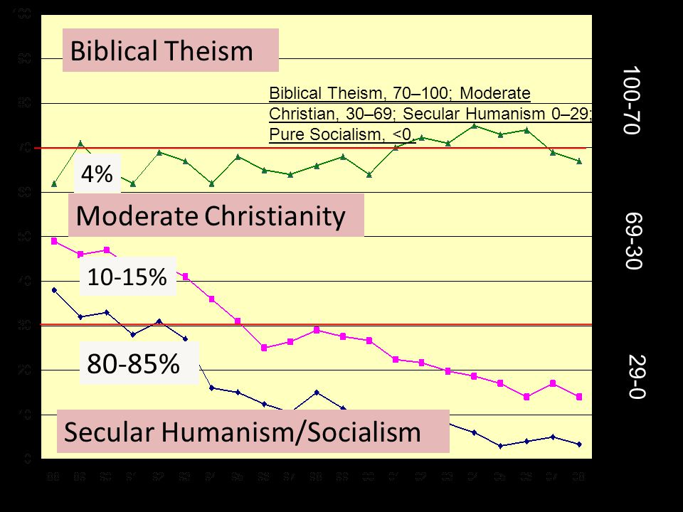 Moderate Christianity