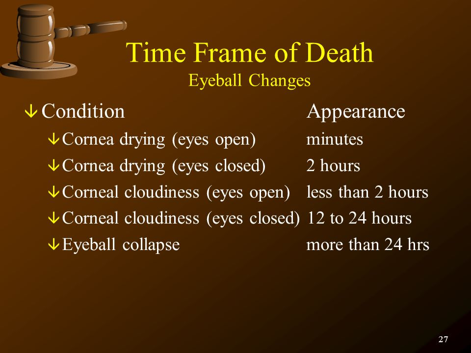 Time Frame of Death Eyeball Changes
