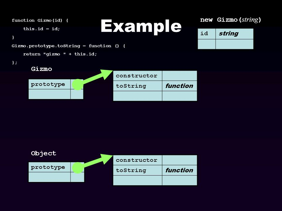 Example new Gizmo(string) Gizmo Object id string constructor toString