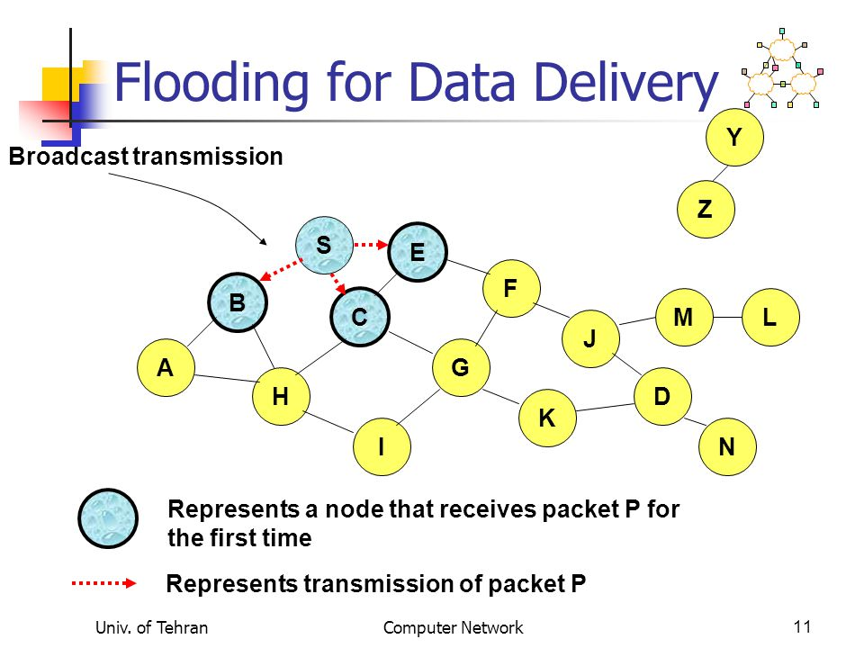 Flooding for Data Delivery