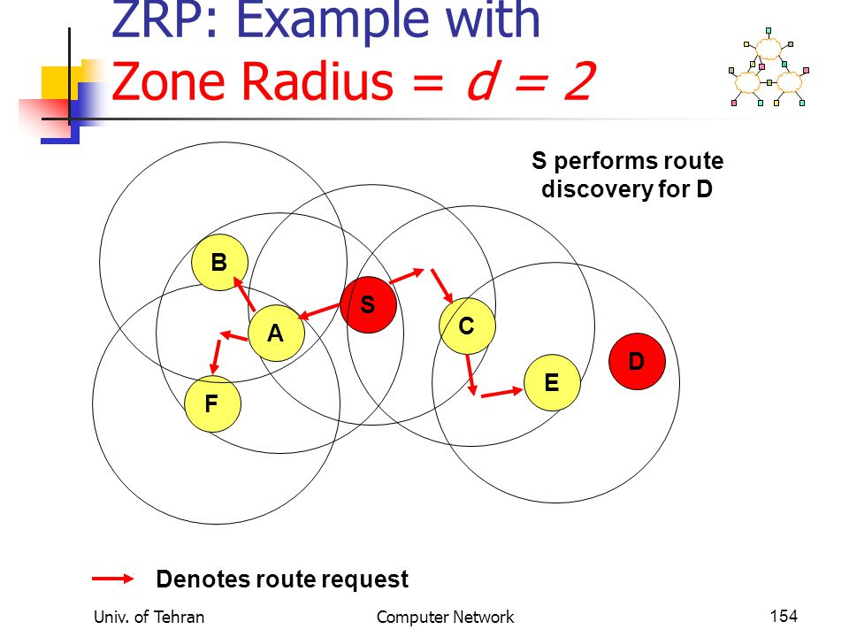 ZRP: Example with Zone Radius = d = 2