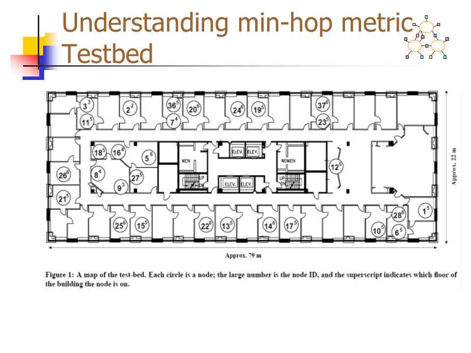 Understanding min-hop metric Testbed