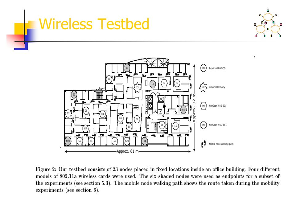 Wireless Testbed