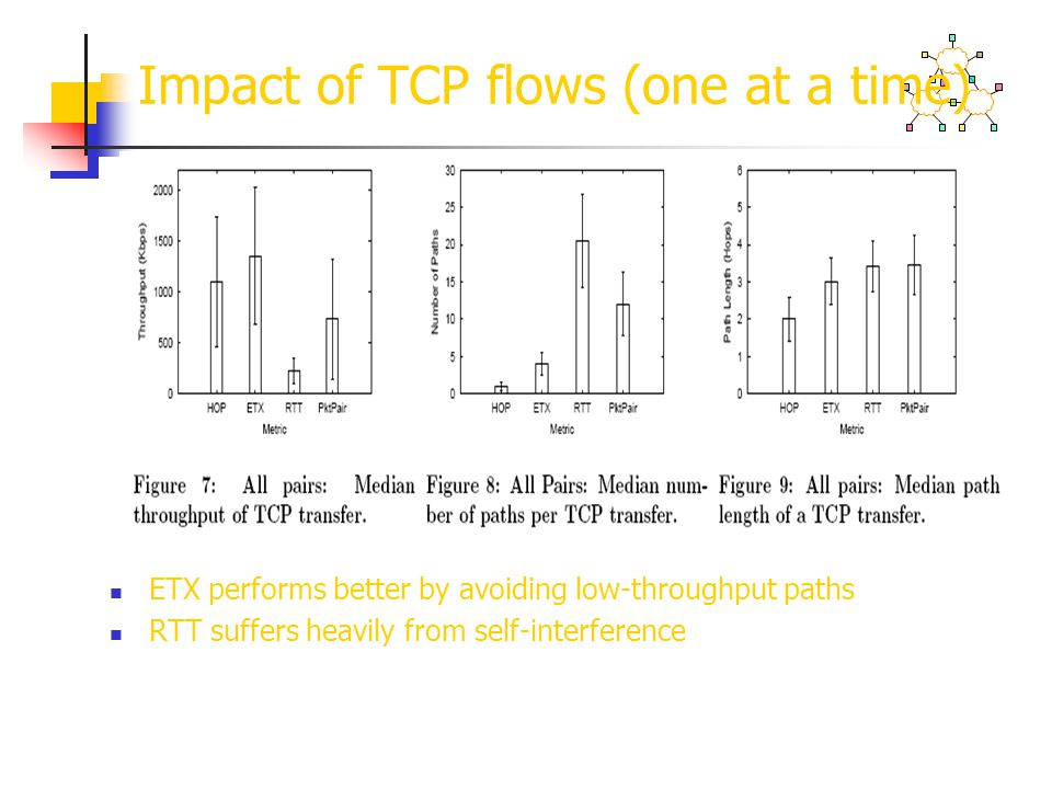 Impact of TCP flows (one at a time)
