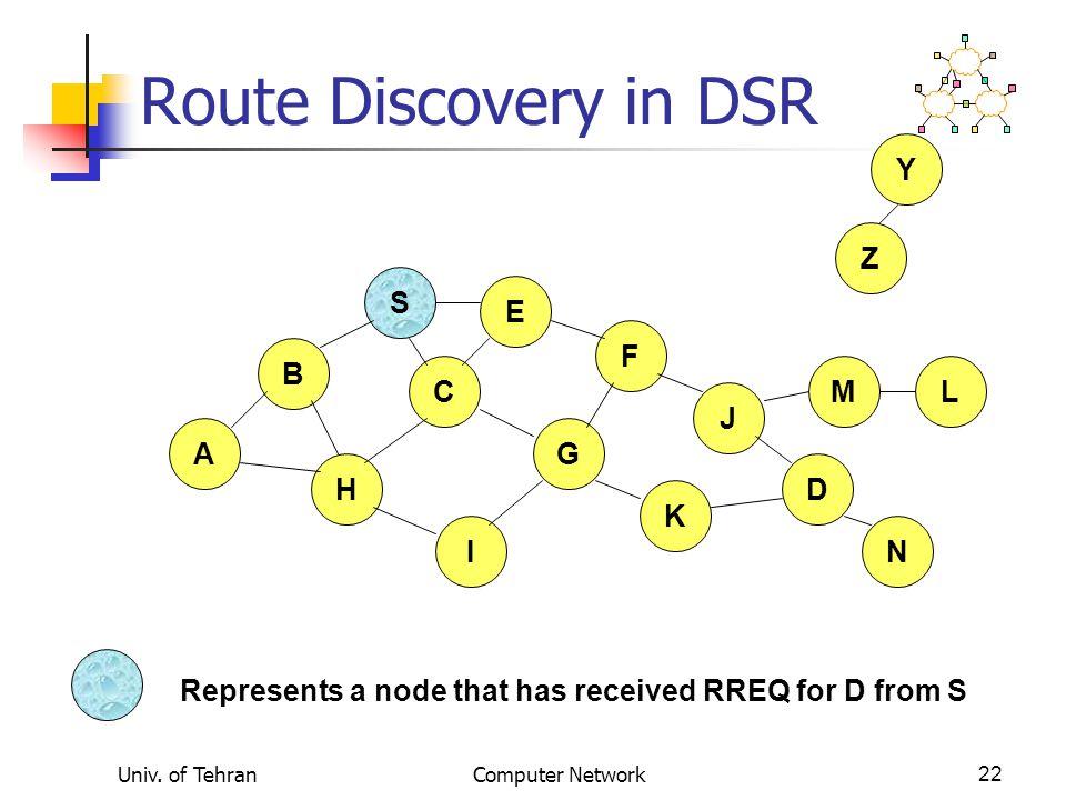 Route Discovery in DSR Y Z S E F B C M L J A G H D K I N