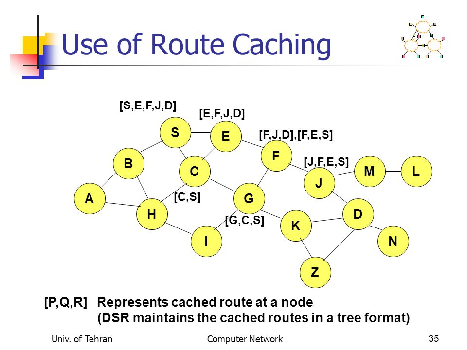 Use of Route Caching S E F B C M L J A G H D K I N Z