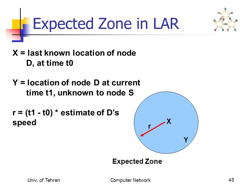 Expected Zone in LAR X = last known location of node D, at time t0