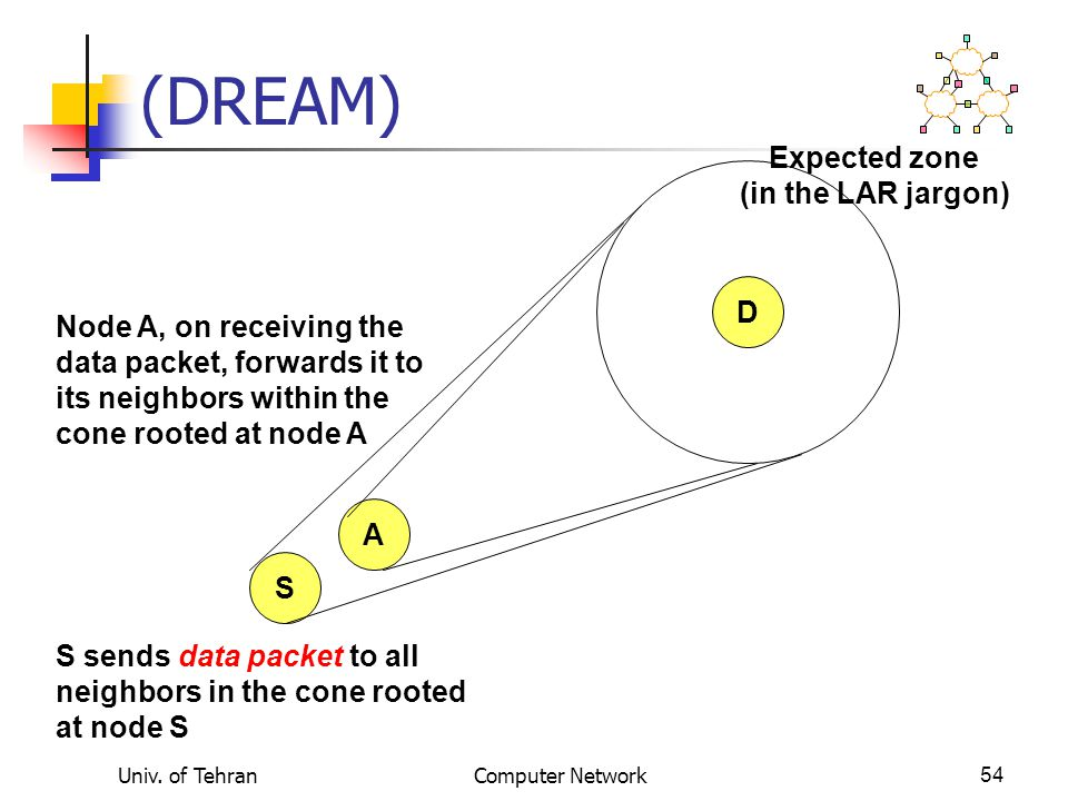 (DREAM) Expected zone (in the LAR jargon) D Node A, on receiving the