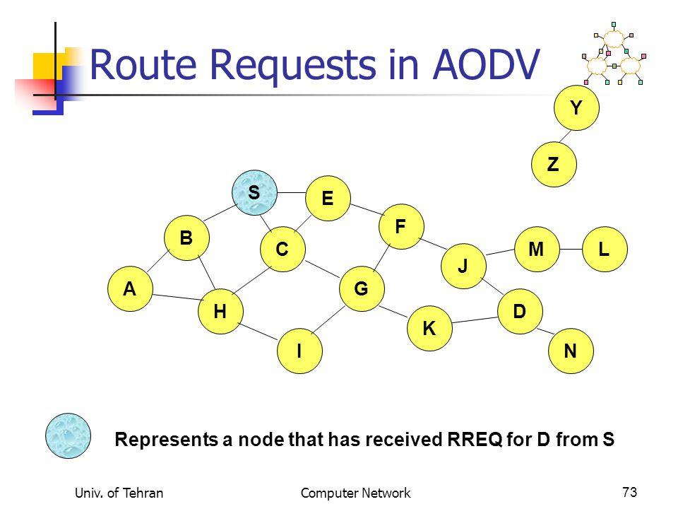 Route Requests in AODV Y Z S E F B C M L J A G H D K I N