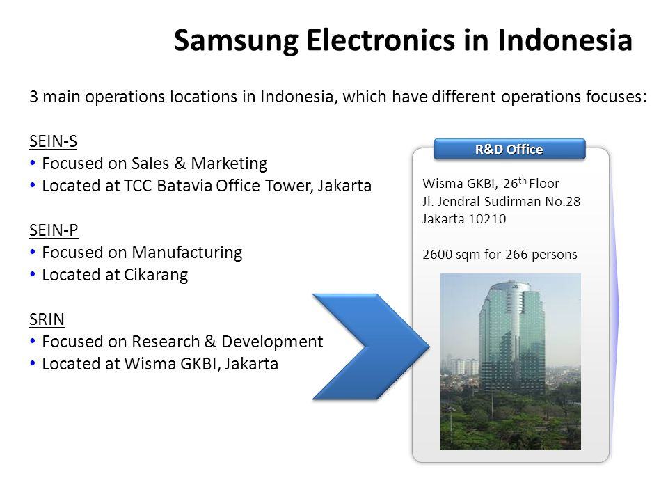Samsung Electronics in Indonesia