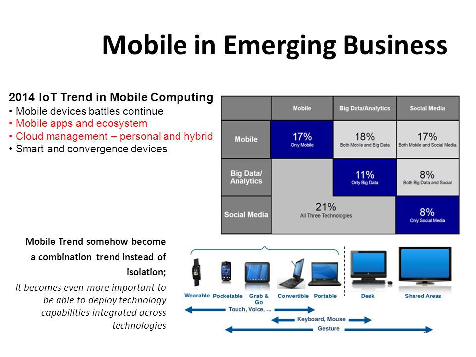 Mobile in Emerging Business