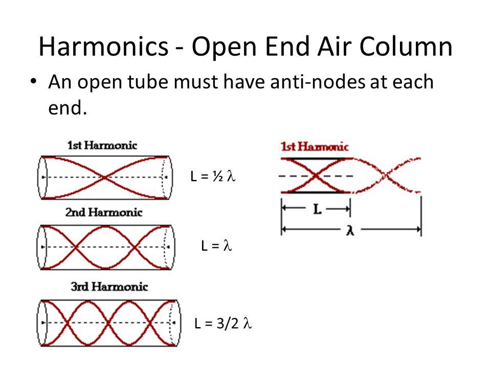 Harmonics - Open End Air Column