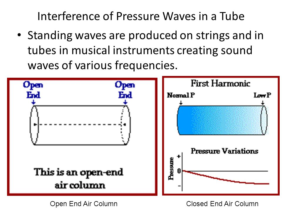 Interference of Pressure Waves in a Tube