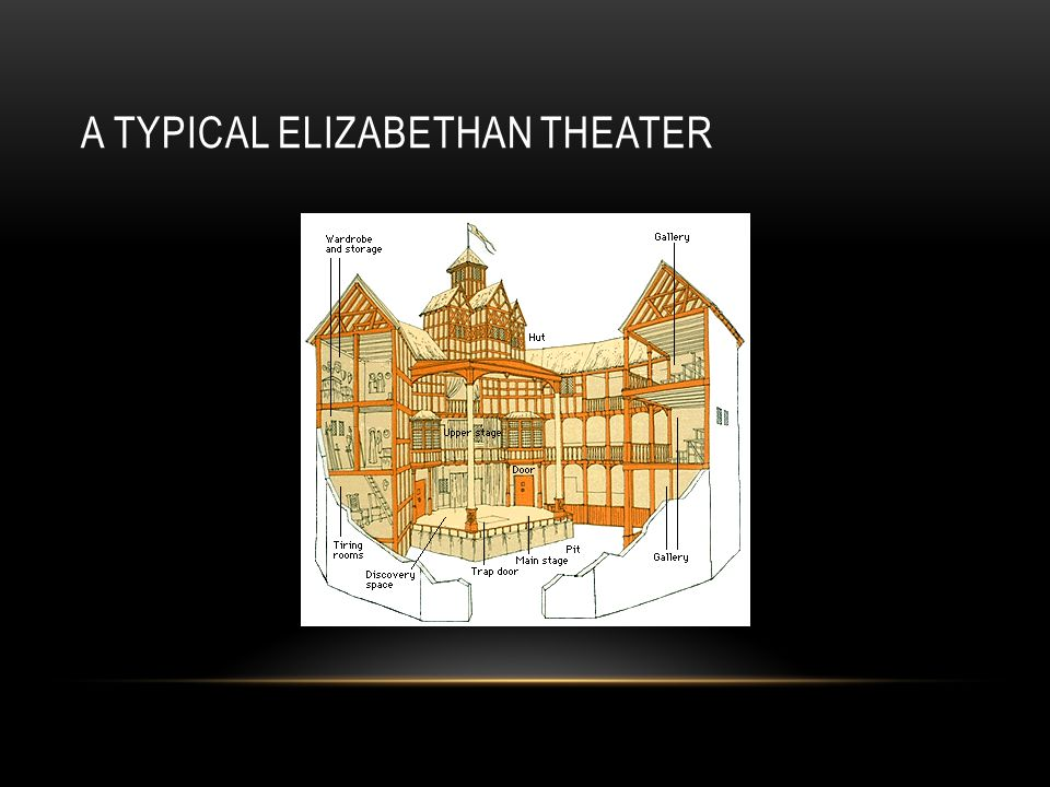 A typical Elizabethan Theater