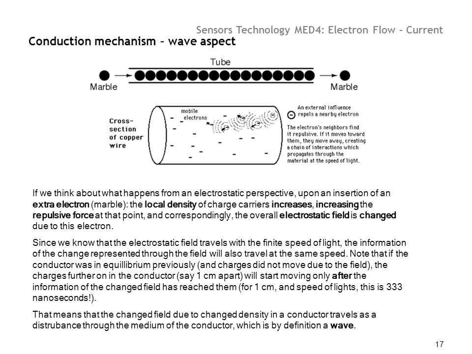 Conduction mechanism – wave aspect