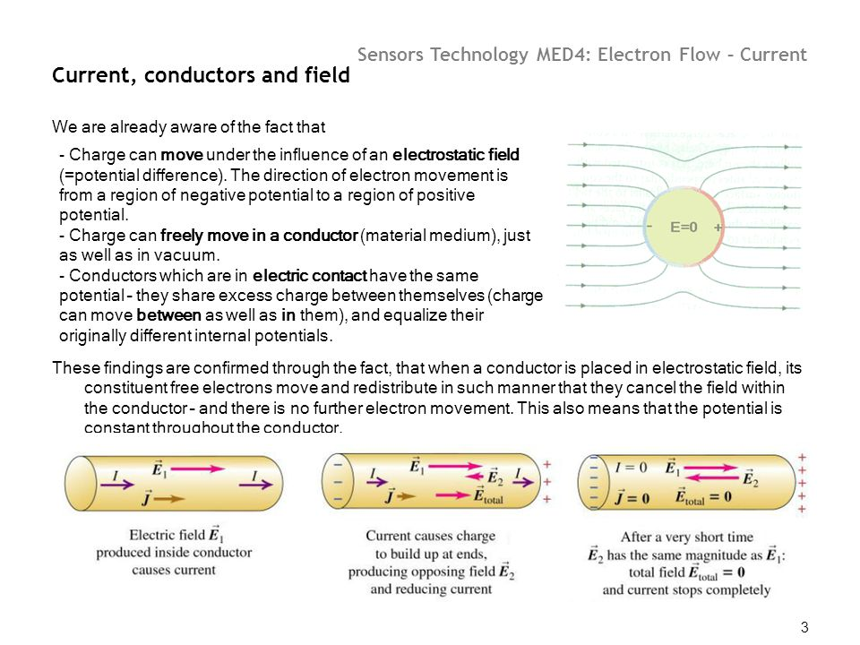 Current, conductors and field