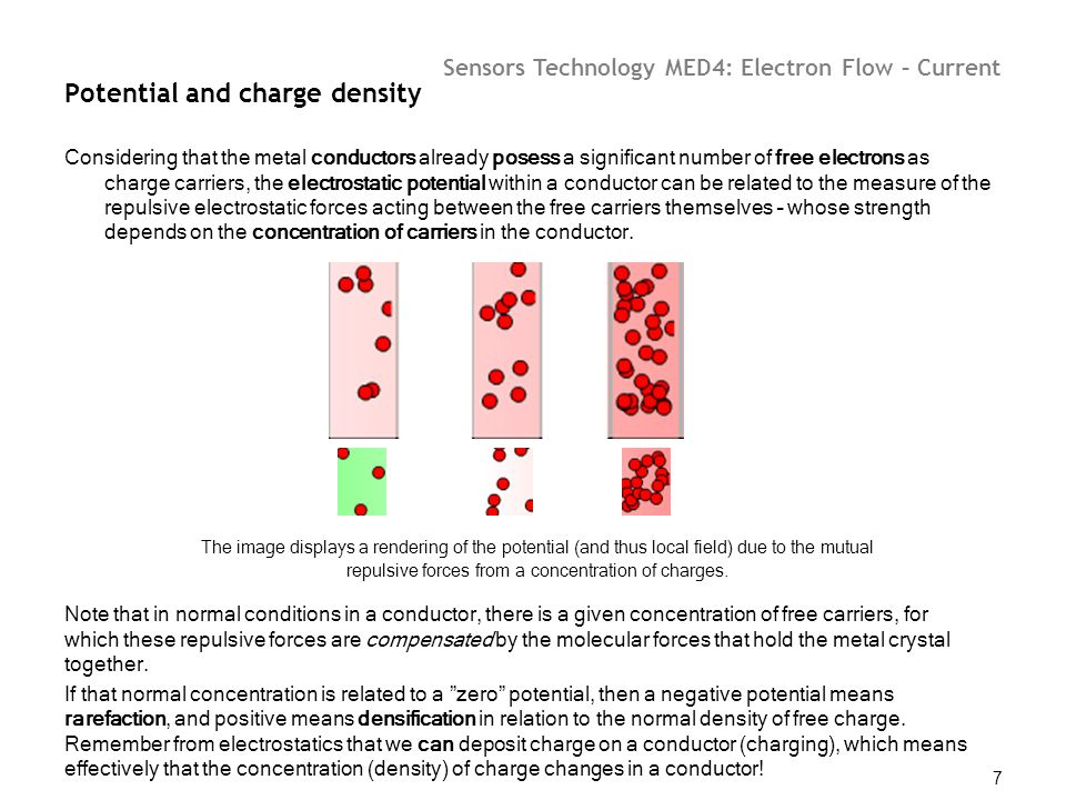 Potential and charge density