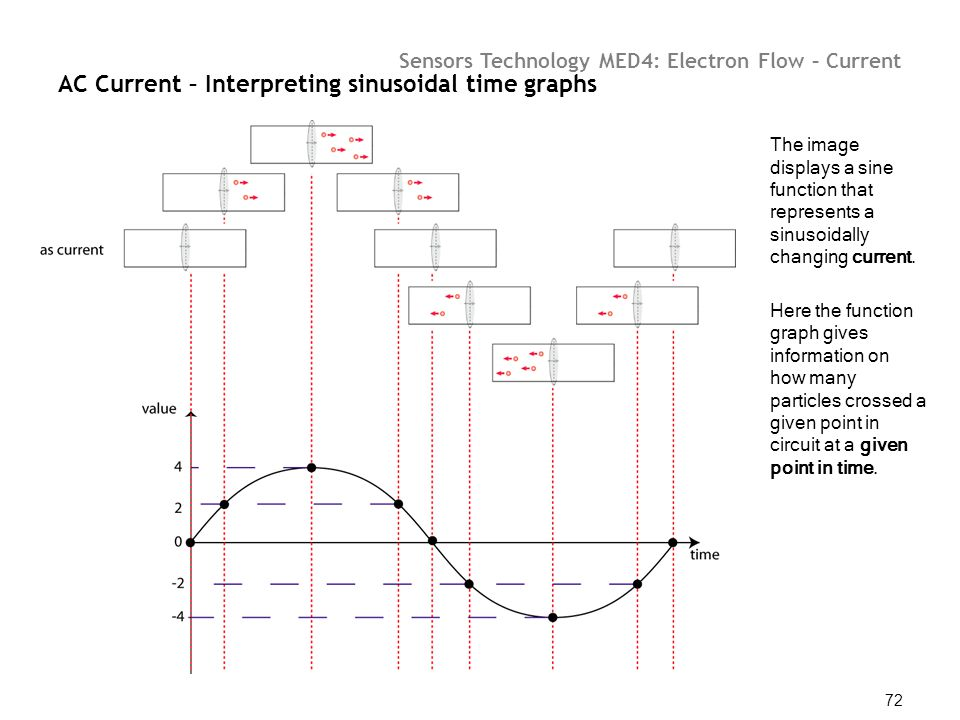 AC Current – Interpreting sinusoidal time graphs