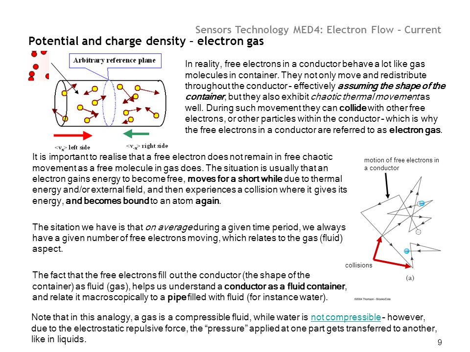 Potential and charge density – electron gas