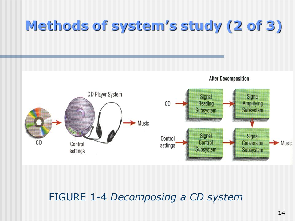 Methods of system's study (2 of 3)