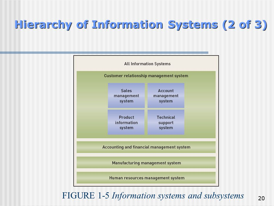 Hierarchy of Information Systems (2 of 3)