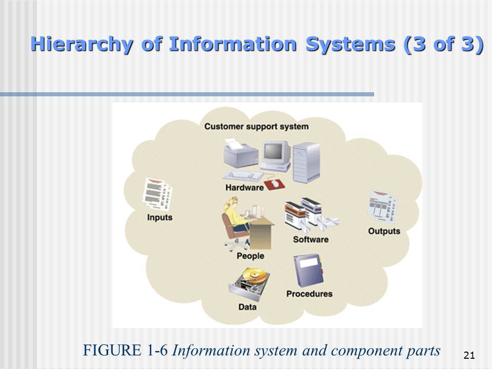 Hierarchy of Information Systems (3 of 3)