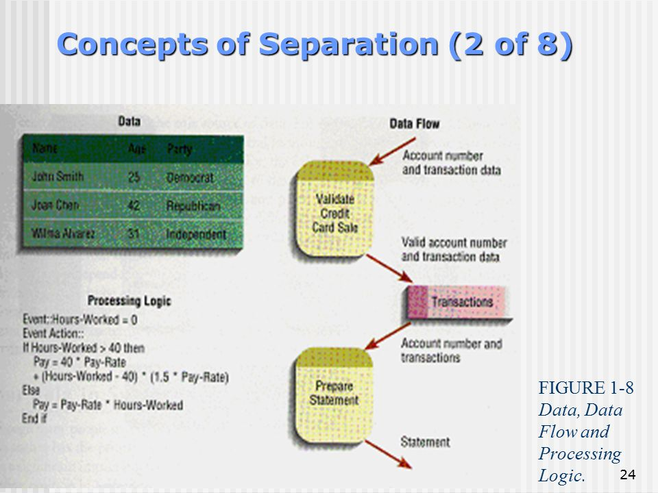 Concepts of Separation (2 of 8)