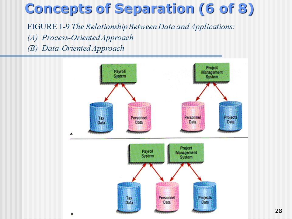 Concepts of Separation (6 of 8)