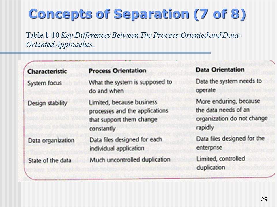 Concepts of Separation (7 of 8)