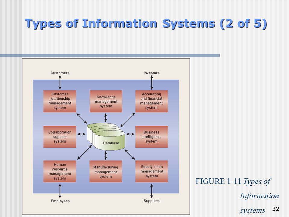 Types of Information Systems (2 of 5)