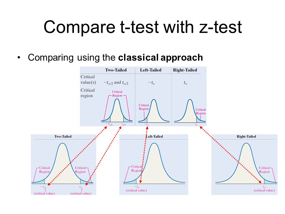 Compare t-test with z-test
