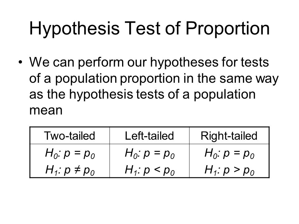 Hypothesis Test of Proportion