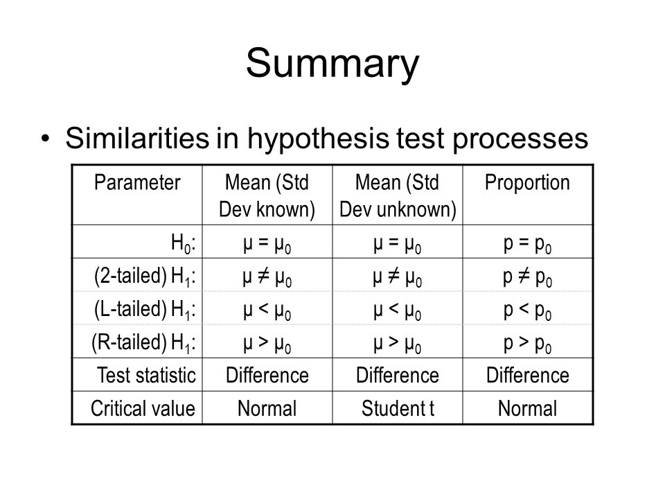 Summary Similarities in hypothesis test processes Parameter