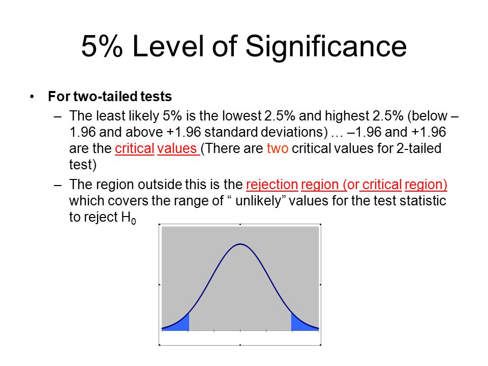 5% Level of Significance