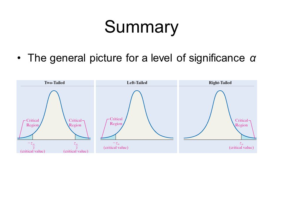 Summary The general picture for a level of significance α