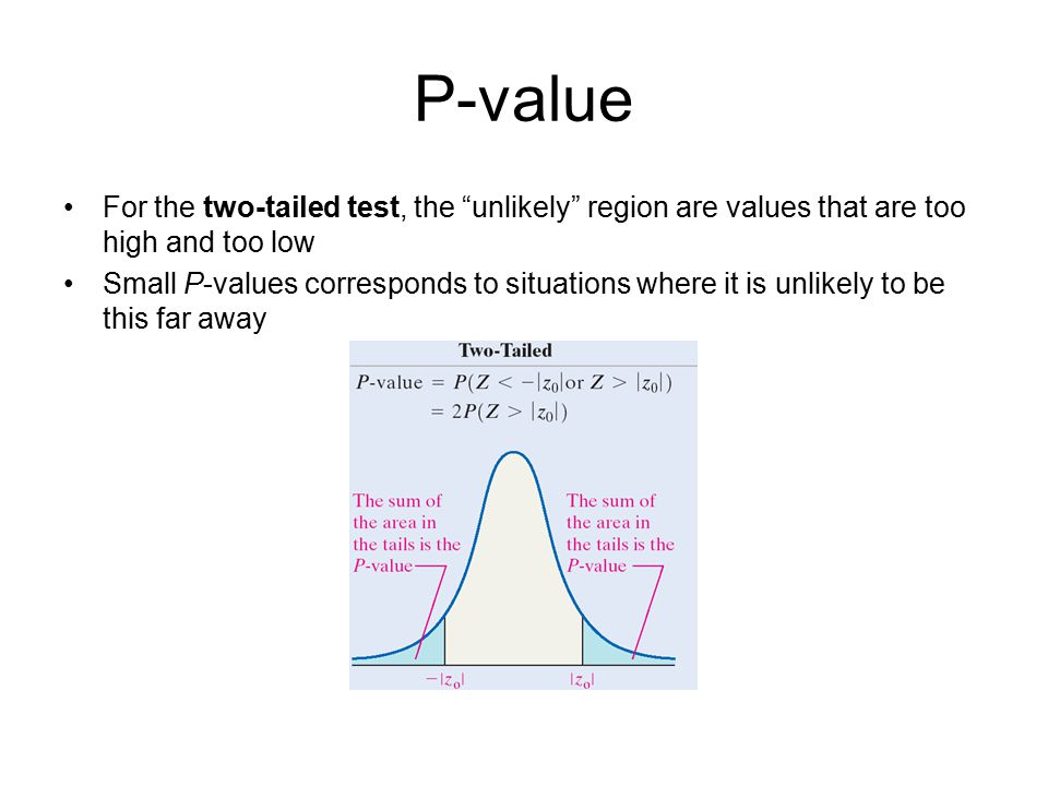 P-value For the two-tailed test, the unlikely region are values that are too high and too low.
