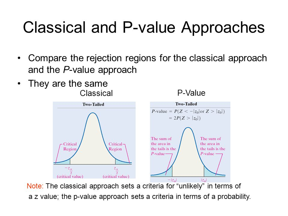 Classical and P-value Approaches