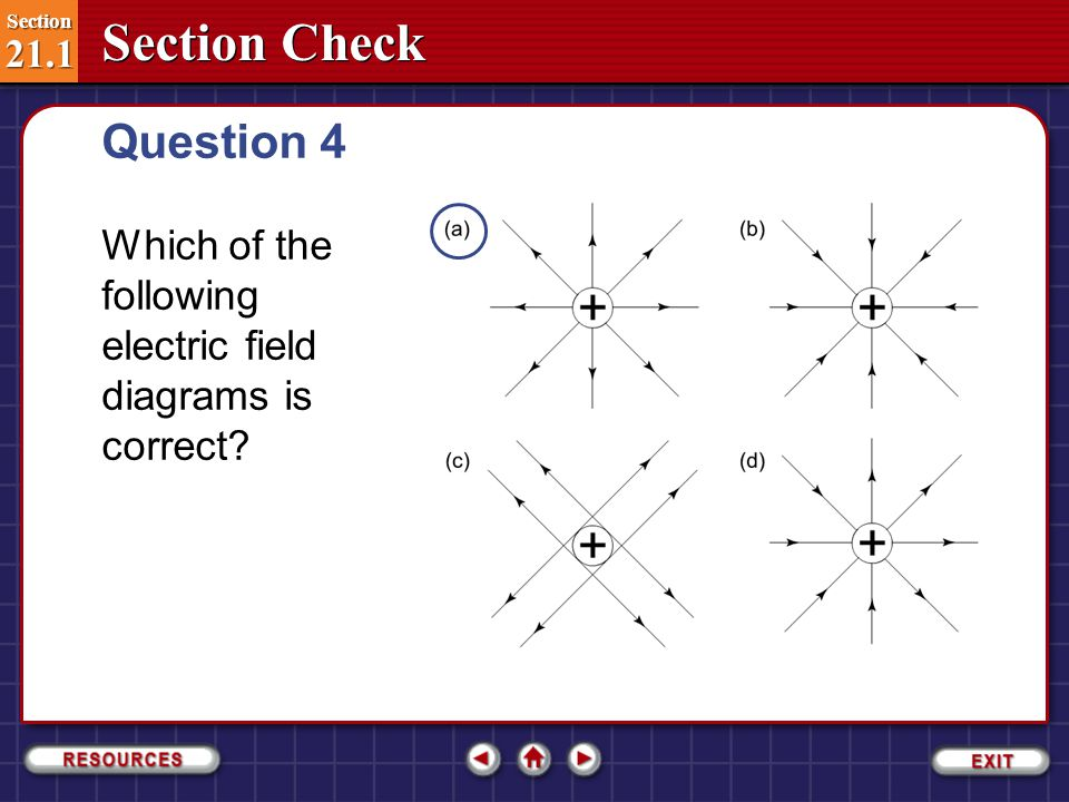 Question 4 Which of the following electric field diagrams is correct