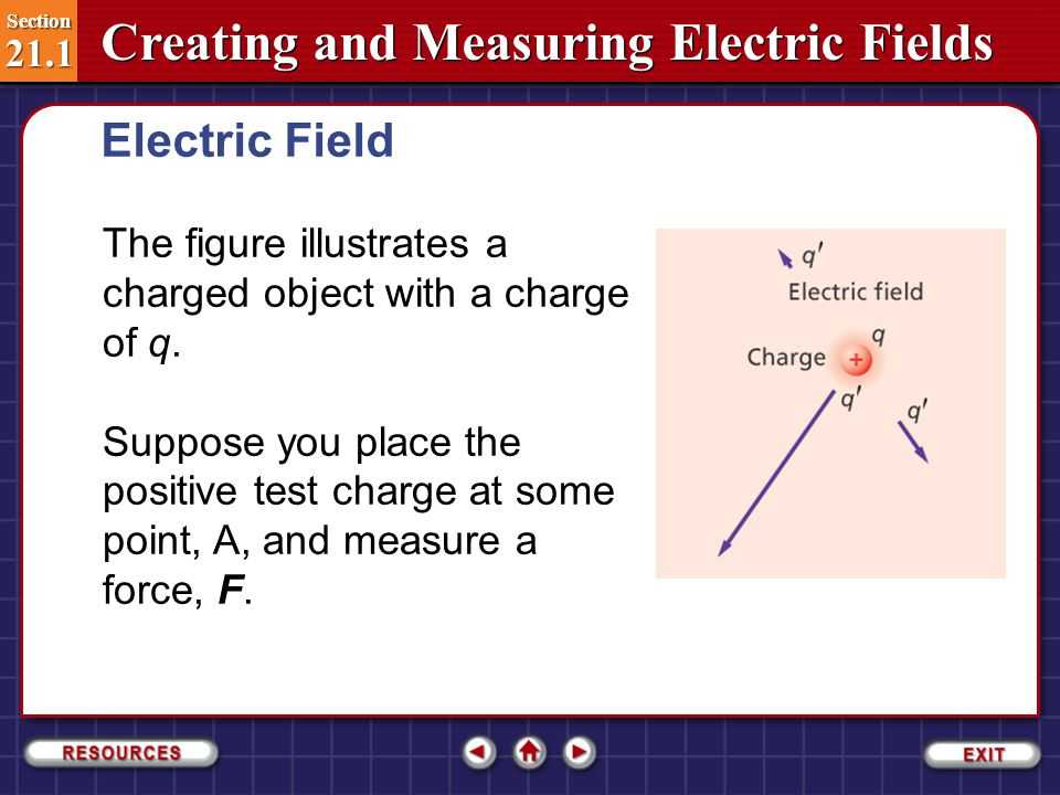 Electric Field The figure illustrates a charged object with a charge of q.