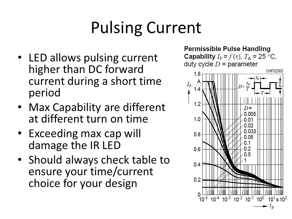 Pulsing Current LED allows pulsing current higher than DC forward current during a short time period.
