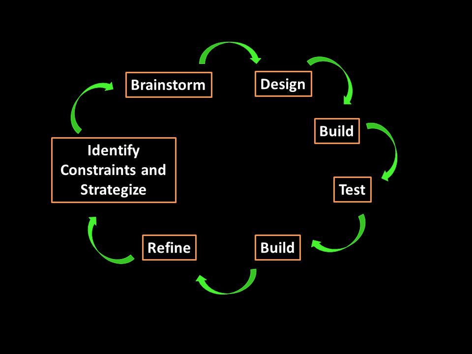 Identify Constraints and Strategize