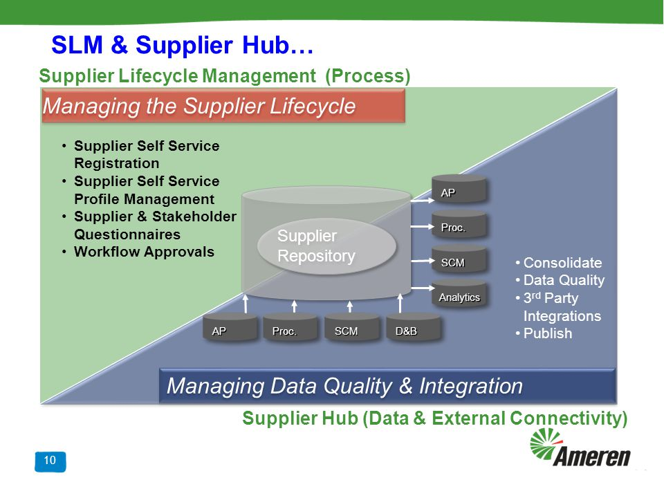 SLM & Supplier Hub… Managing the Supplier Lifecycle