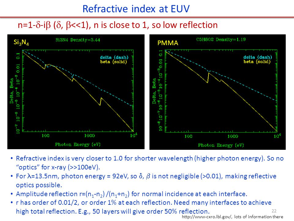 Refractive index at EUV